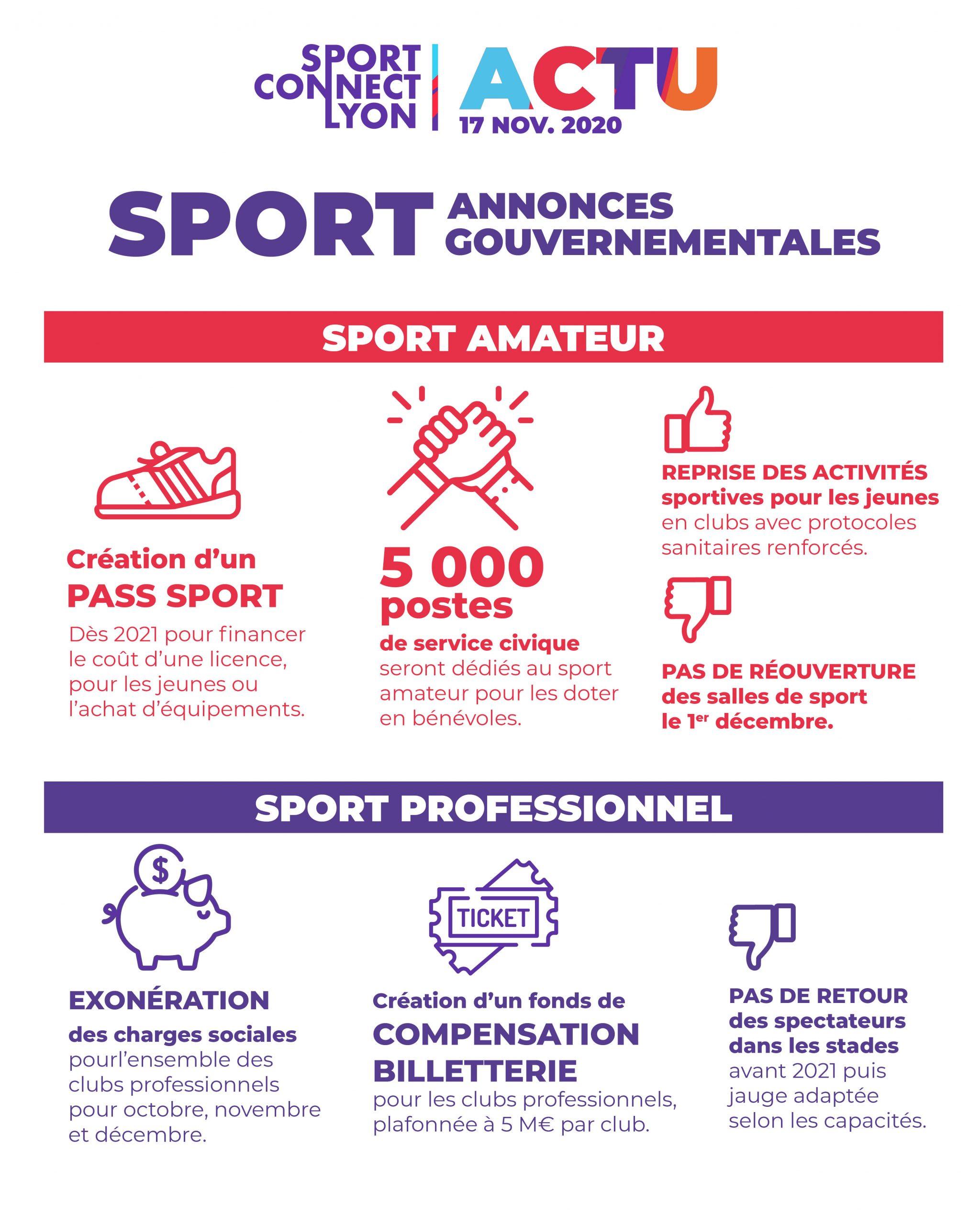 Covid - Plan de soutien à la filière sport